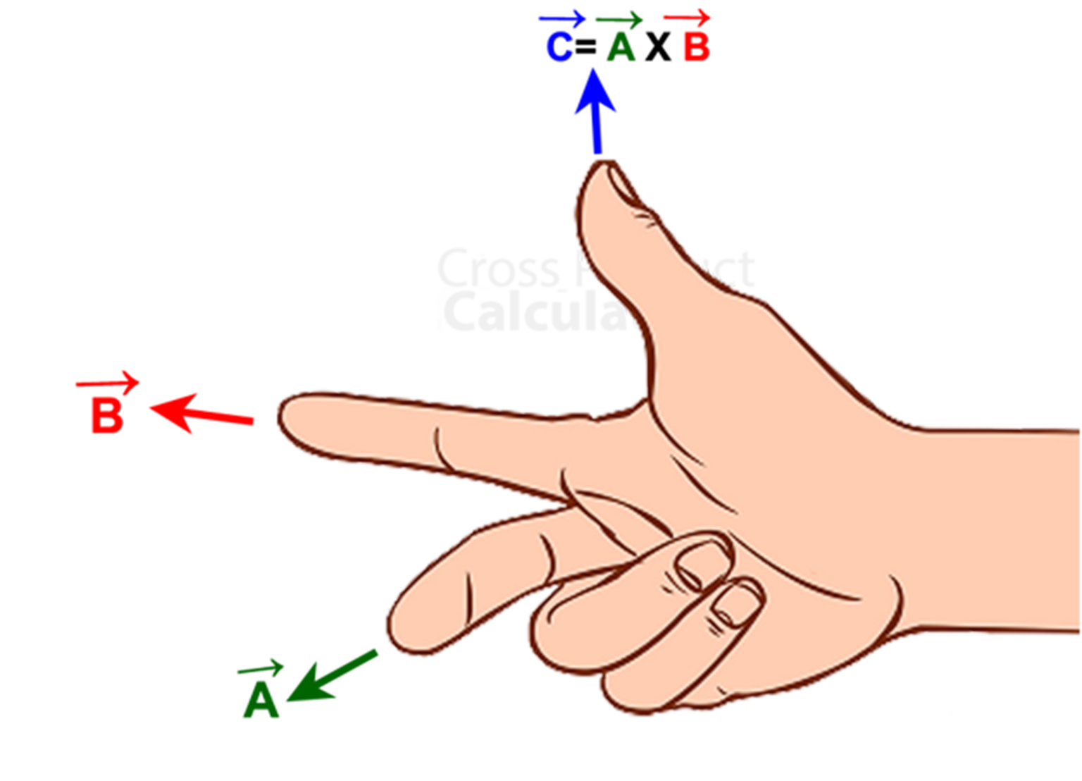 Right-hand thumb rule