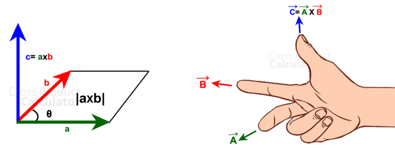 right hand rule and parallelogram