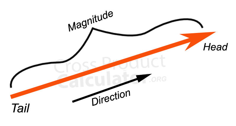 Vector - crossproductcalculator.org