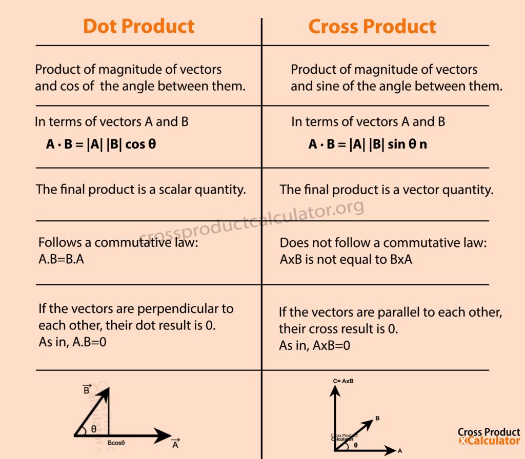 dot product vs cross product